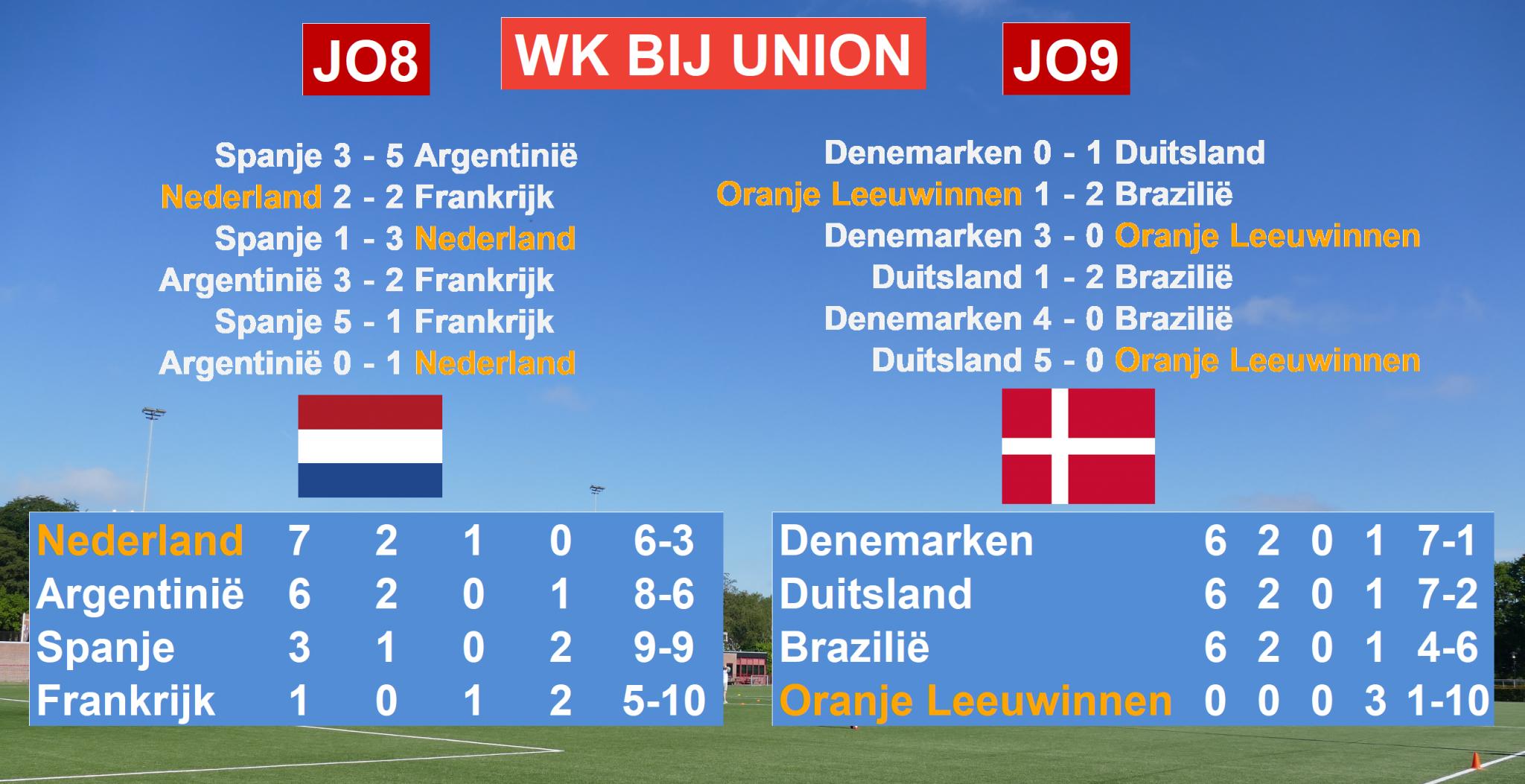 Nederland wereldkampioen Onderling Potjes!